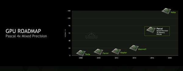 Roadmap Nvidia Pascal (2)