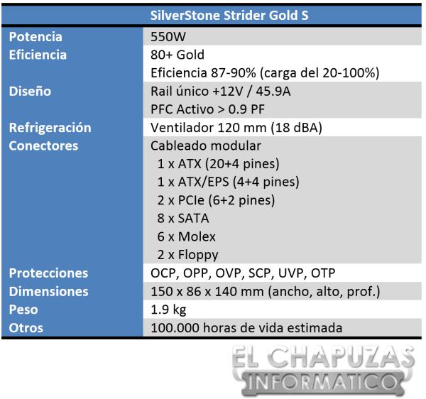 SilverStone Strider Gold S Especificaciones