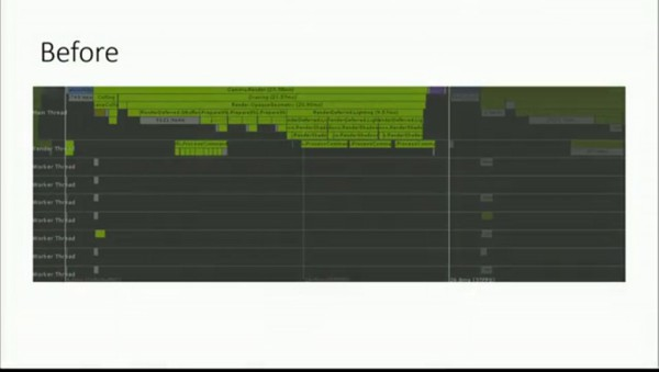 Velocidad del renderizado de sombras DirectX 11