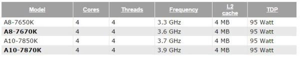 AMD A10-7870K y AMD A8-7670K