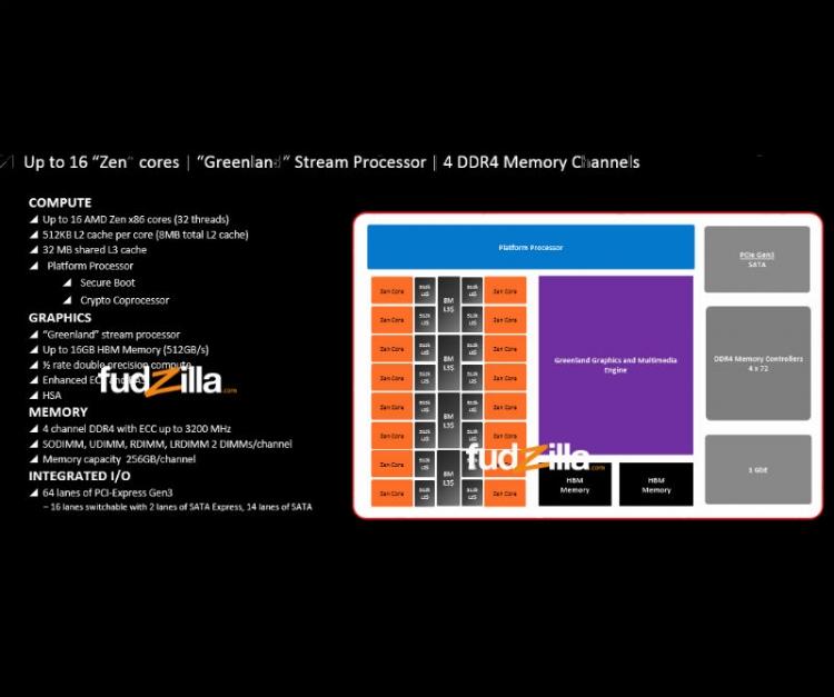 APU AMD con 16 núcleos Zen
