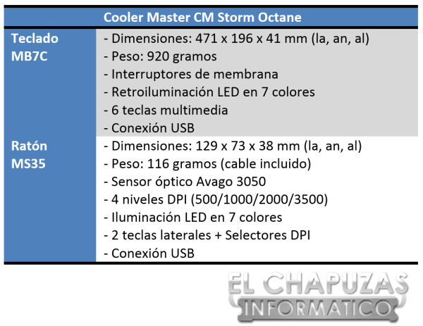 Cooler Master CM Storm Octane Especificaciones
