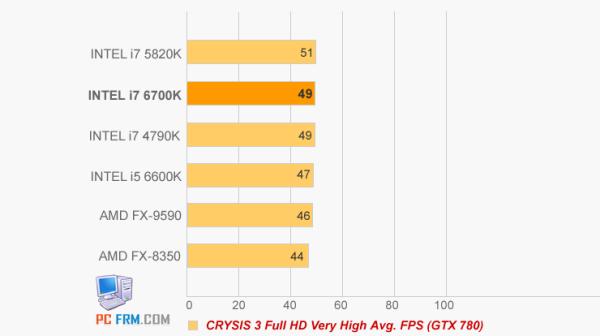 Core i7-6700K vs Core i7-5820K vs Core i7-4970K (1)