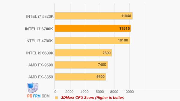 Core i7-6700K vs Core i7-5820K vs Core i7-4970K (2)