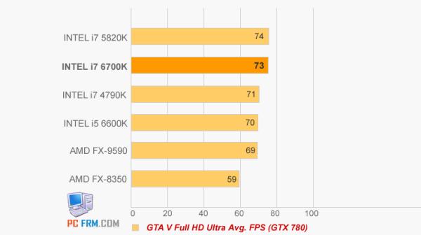 Core i7-6700K vs Core i7-5820K vs Core i7-4970K (5)