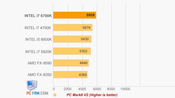Core i7-6700K vs Core i7-5820K vs Core i7-4970K (6)