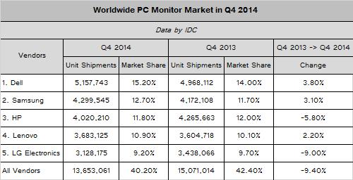 Cuota de mercado monitores Q4-2014 Dell Samsung HP Lenovo y LG