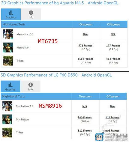 MediaTek MT6735 vs Snapdragon 410 (1)