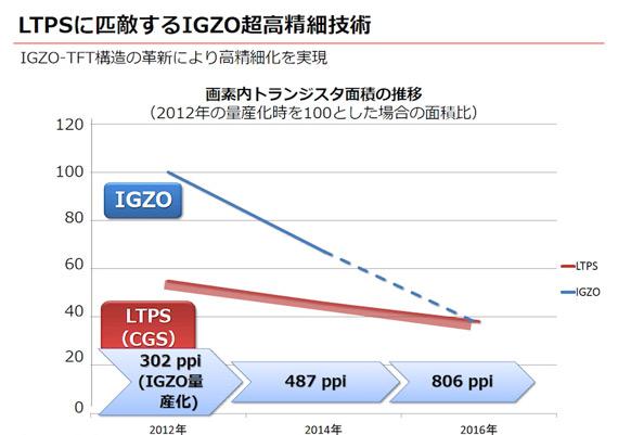 Sharp IGZO 5.5 4K (2)