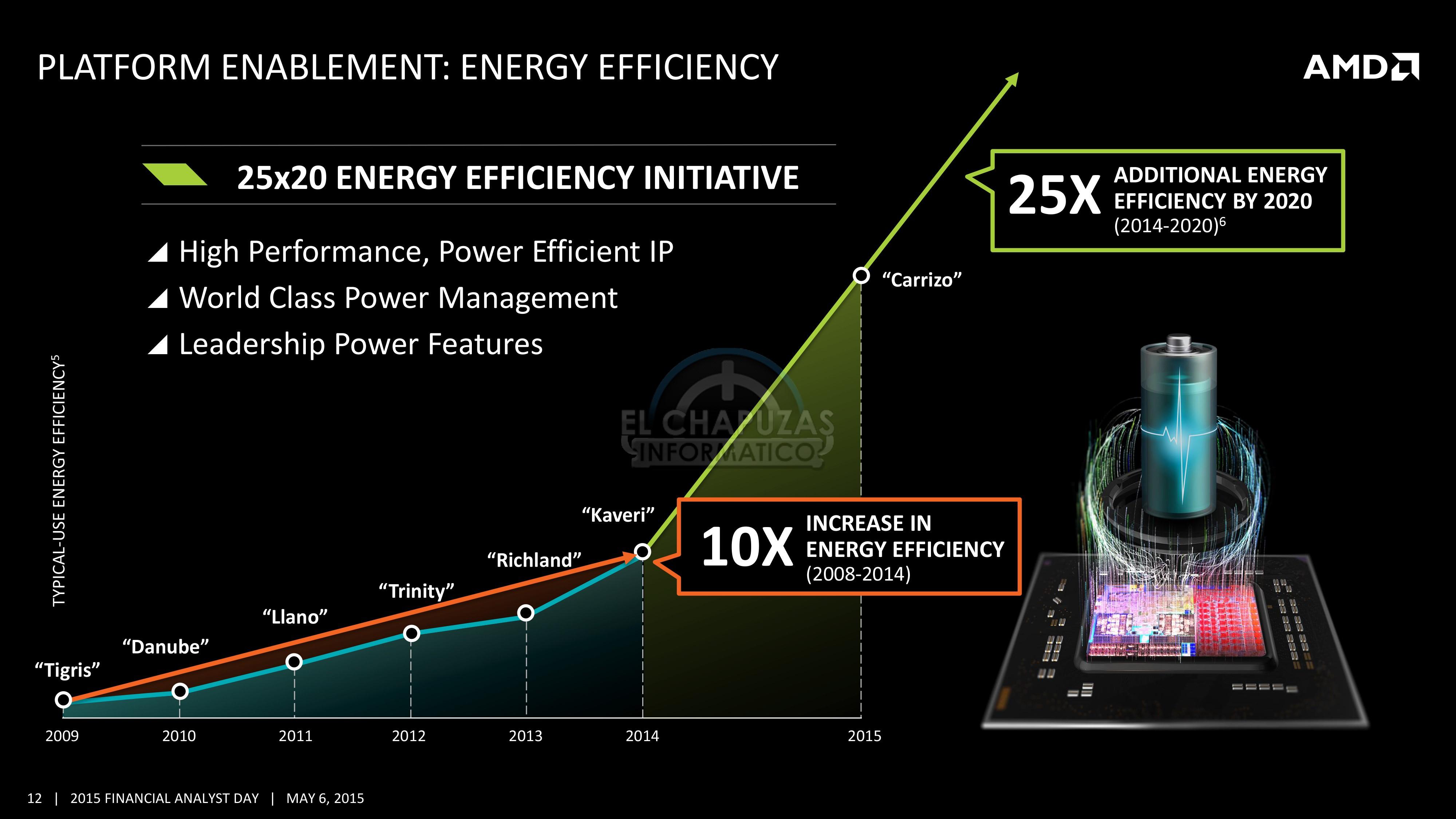 AMD Zen: Un 40% más rápido que Excavator y socket AM4
