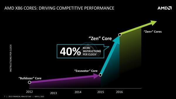 AMD Zen (4)