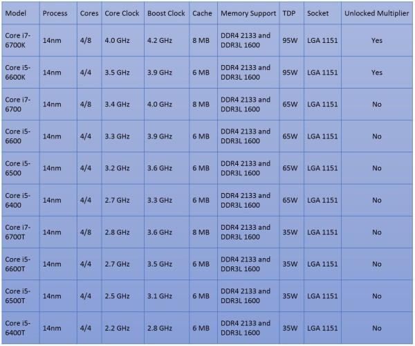 CPUs Intel SkyLake