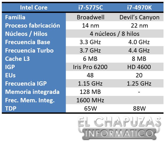 Intel Core i7 5775C Especificaciones