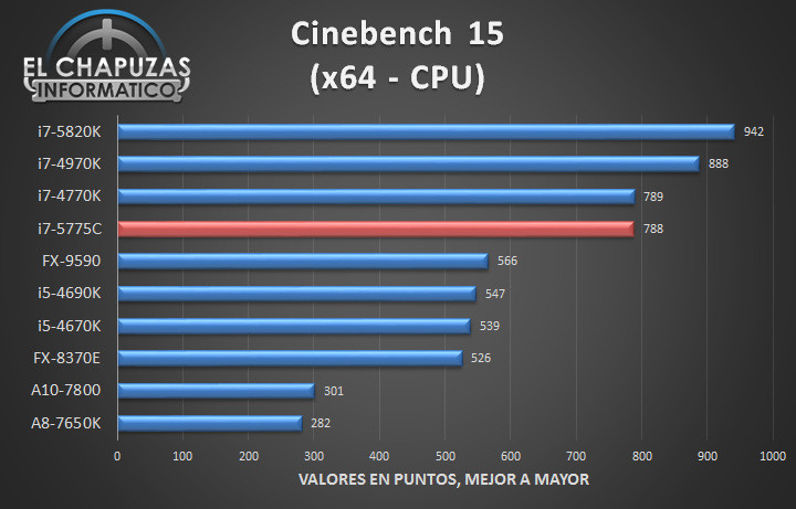 Intel Core i7 5775C - Tests 02