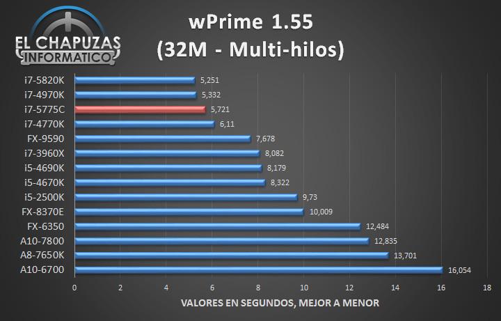 Intel Core i7 5775C - Tests 04