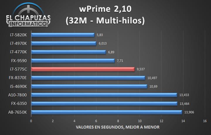 Intel Core i7 5775C - Tests 05