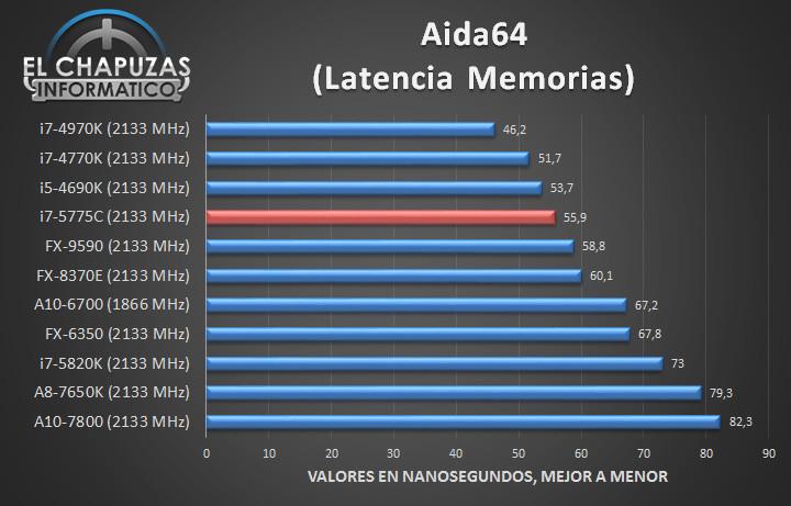 Intel Core i7 5775C - Tests 06