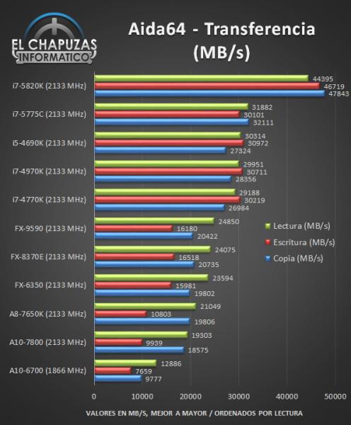Intel Core i7 5775C - Tests 07