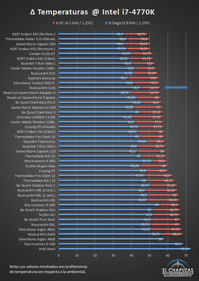 Noctua-NH-C14S-Temperaturas-Ranking.jpg