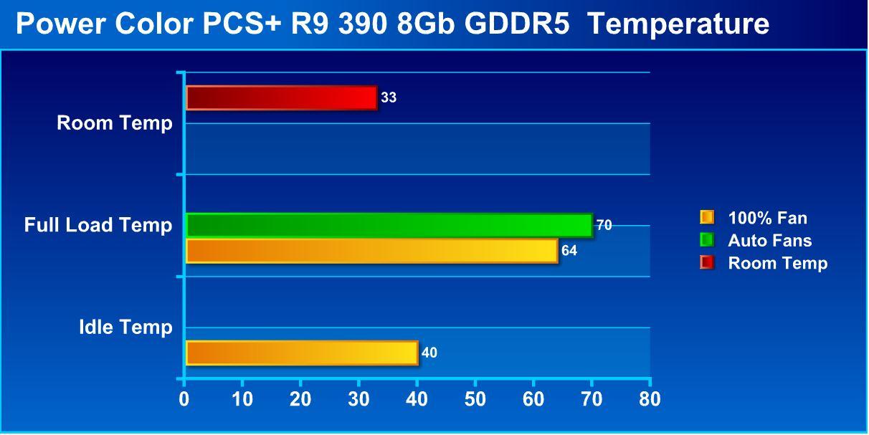 Benchmark de la PowerColor PCS+ R9 390 filtrado