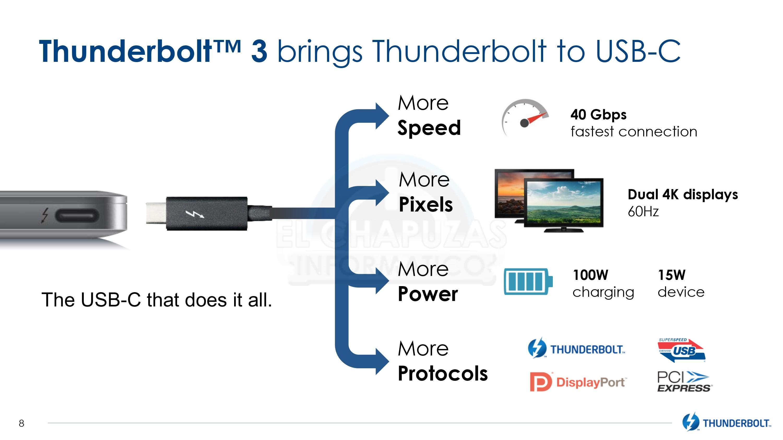 Intel libera los derechos de Thunderbolt 3 buscando aumentar su adopción