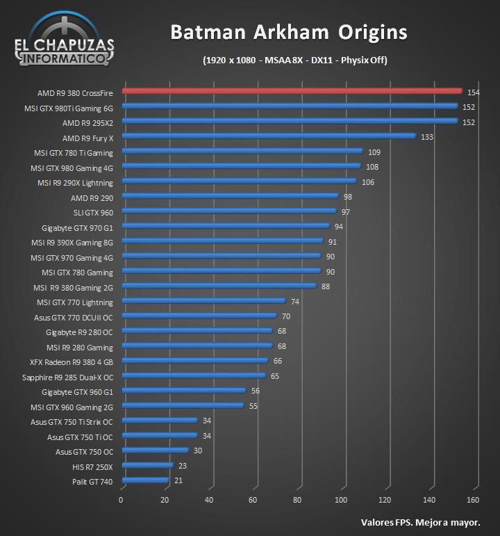 AMD Radeon R9 380 CrossFire [Review]