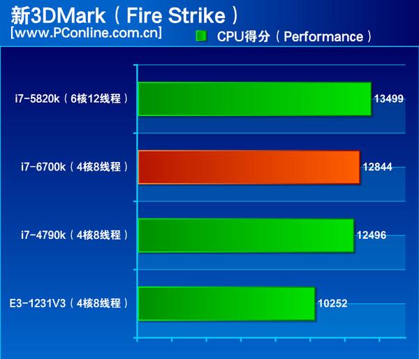 I7 4970k vs i7 6700k