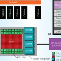 AMD Exascale Heterogeneous Processor, una autentica bestia