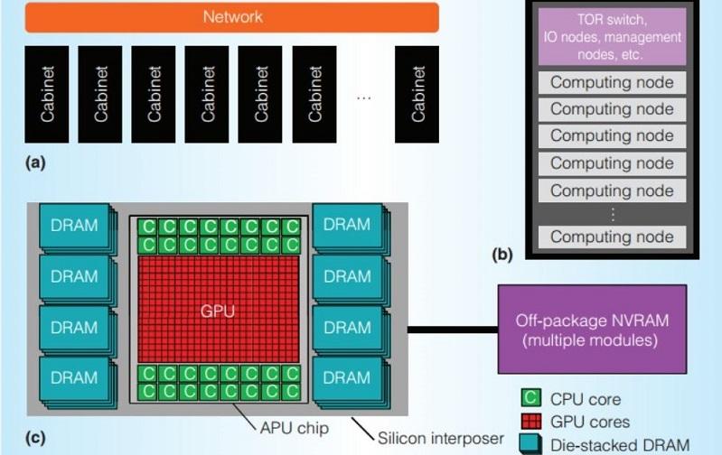 AMD Exascale Heterogeneous Processor Portada 0