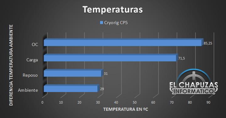 Cryorig CP5, CP7, CP15 10