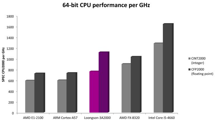 Loongson 3A2000 vs ARM vs Intel vs AMD
