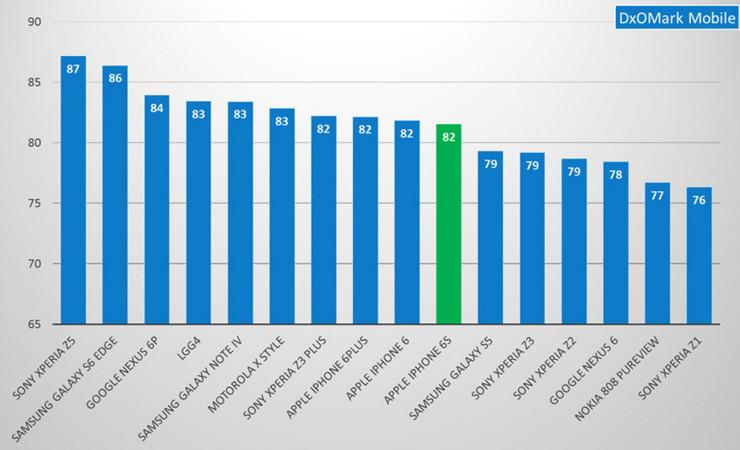 DxOMark Mobile Ranking