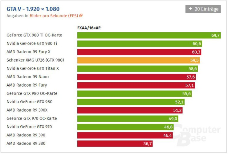 GeForce GTX 980 rendimiento portatil 1 740x500 2