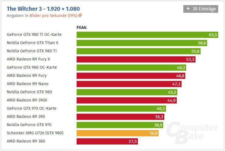 GeForce GTX 980 rendimiento portatil 2 740x498 1