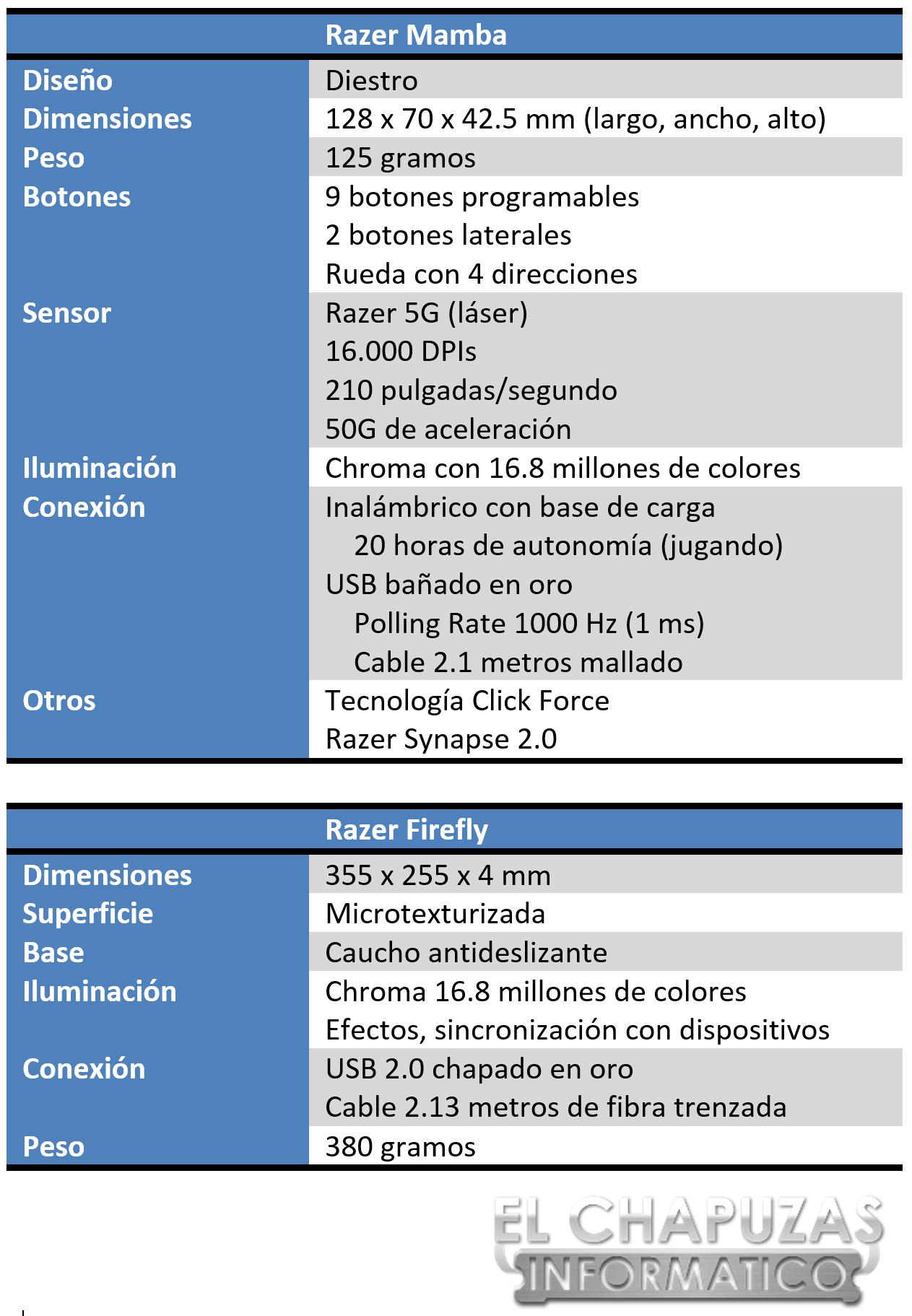 Razer Mamba + Firefly Especificaciones