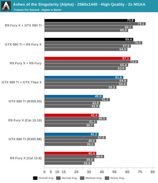 Rendimiento CrosSLI Radeon Fury X y GeForce GTX 980 Ti 1 520x600 1