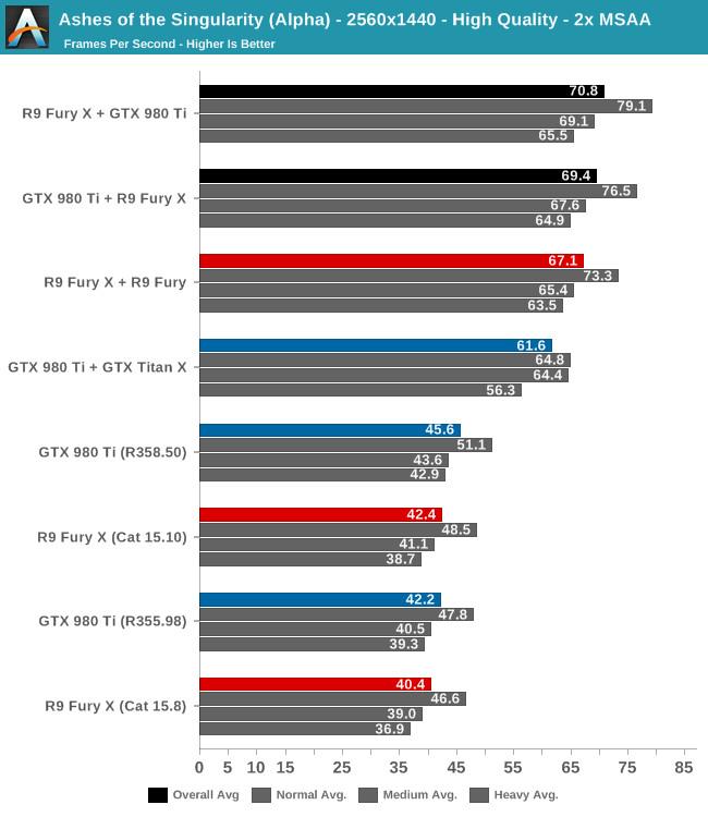 Ya se puede usar Multi-GPU Nvidia + AMD en DX12 (CrosSLI)