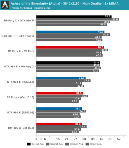 Rendimiento CrosSLI Radeon Fury X y GeForce GTX 980 Ti 2 520x600 2