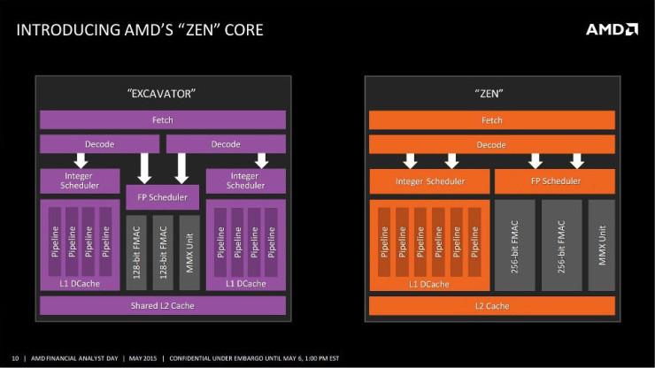AMD Zen vs AMD Excavator