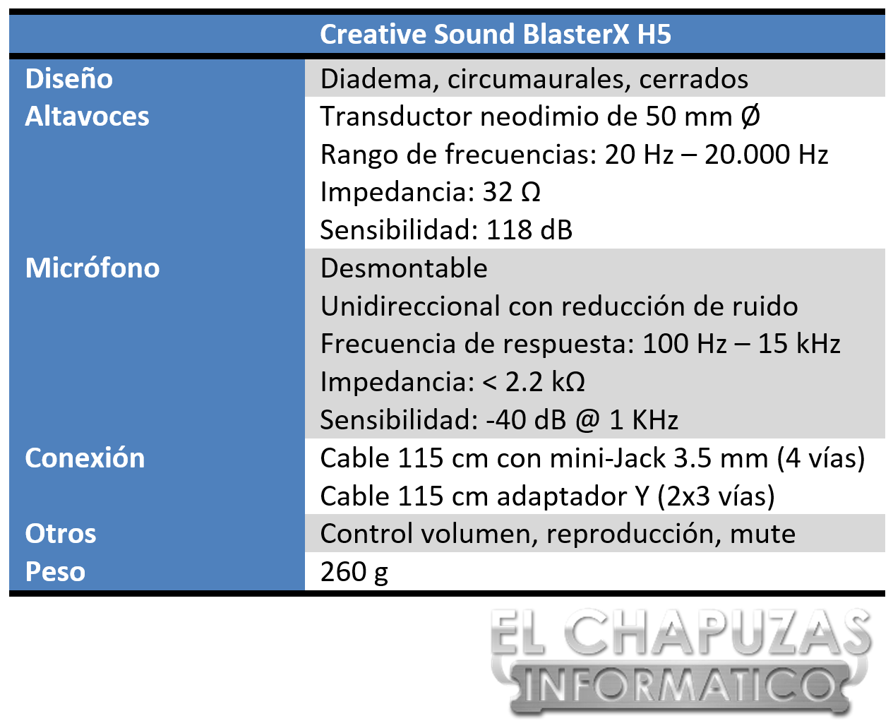 Creative Sound BlasterX H5 Especificaciones