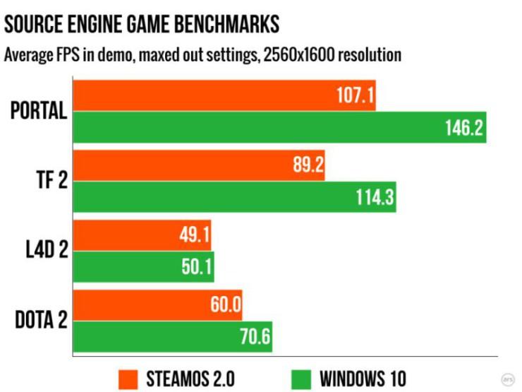 Juegos Source SteamOS vs Windows 10
