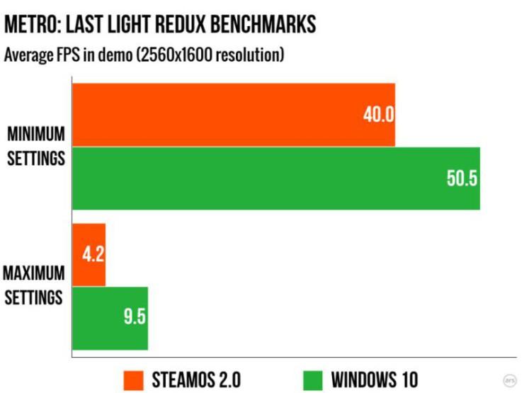 Metro Last Light Redux SteamOS vs Windows 10