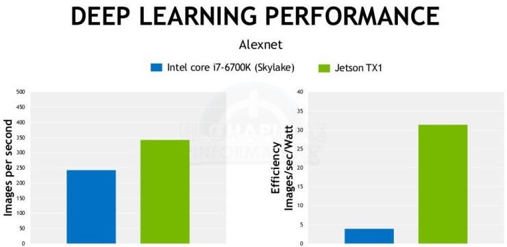 Nvidia Jetson TX1 vs Core i7-6700K (1)