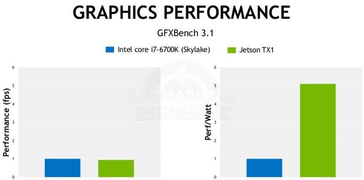 Nvidia Jetson TX1 vs Core i7-6700K (2)