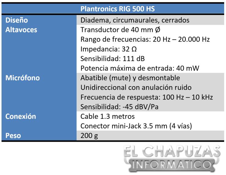 Plantronics RIG 500 Especificaciones