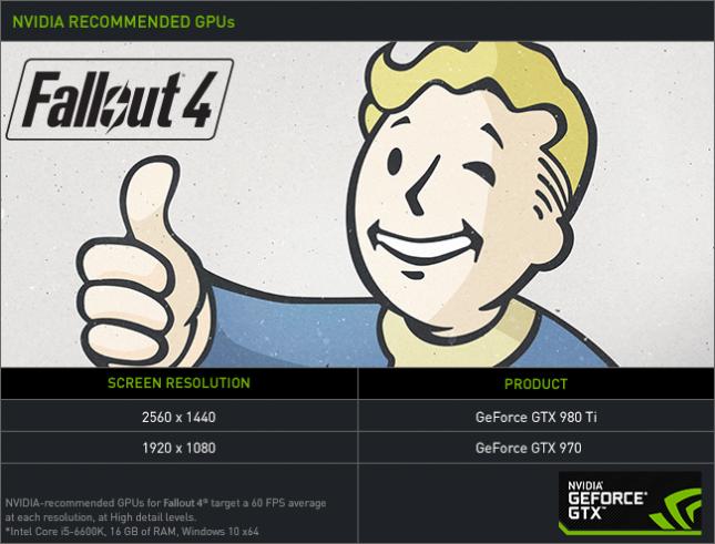 Requisitos Nvidia Fallout 4