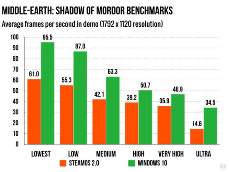 Sombras de Mordor SteamOS vs Windows 10