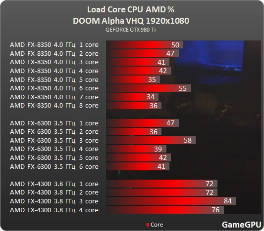 DOOM Alpha CPU AMD 4