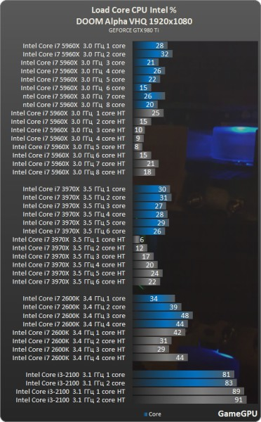 DOOM Alpha CPU Intel 372x600 5