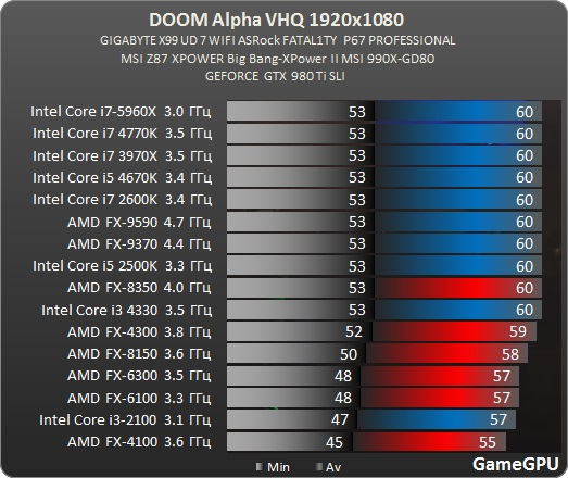 DOOM Alpha CPUs